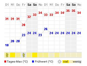 14 Tage Wetter Johnsonville Wetteronline