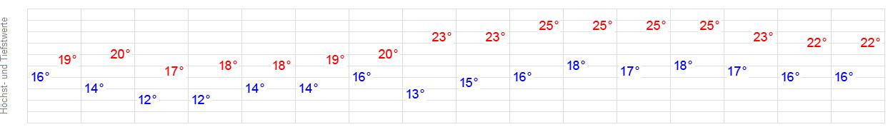 Wetter Wassenaar