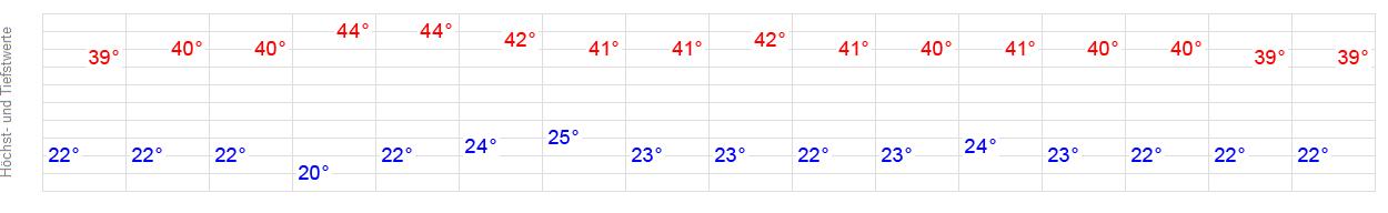 Wetter Sevilla 16 Tage