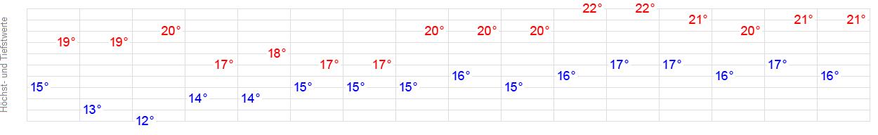 Wetter Föhr 14 Tage