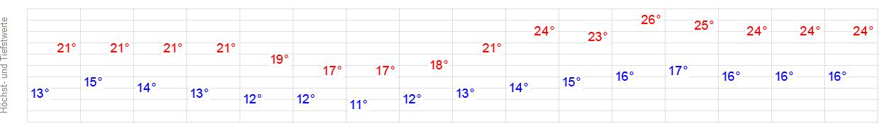 14 Tage Wetter Moritzberg Hildesheim Wetteronline