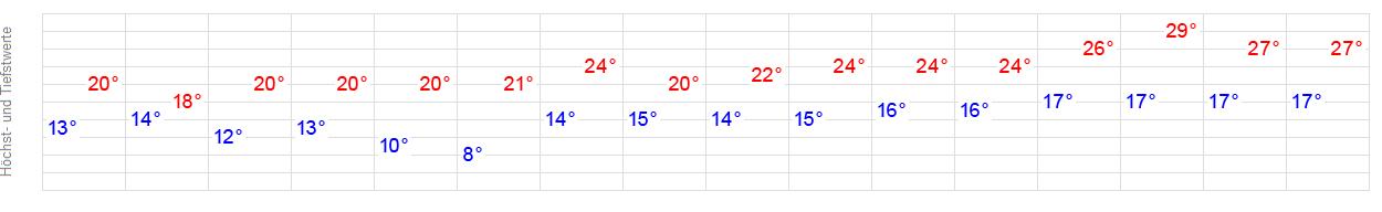 14-Tage-Wetter Salzgitter - WetterOnline