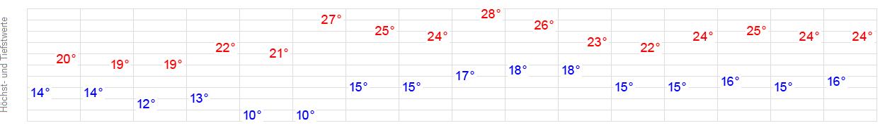 Wetter Üfingen (Salzgitter) - aktuelle Wettervorhersage ...