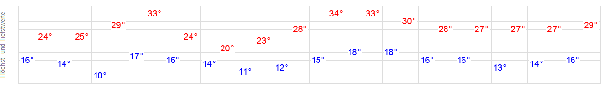 14-Tage-Wetter Lichtenberg (Salzgitter) - WetterOnline