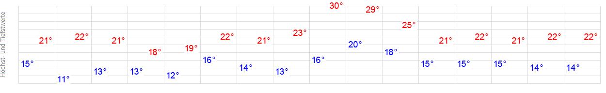 14-Tage-Wetter Ringelheim (Salzgitter) - WetterOnline