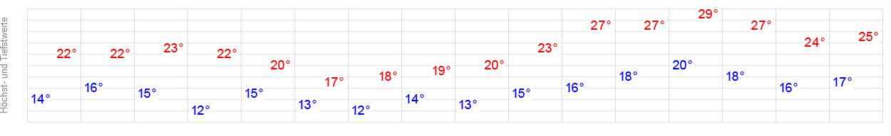 Wetter Bad (Salzgitter) - aktuelle Wettervorhersage von ...