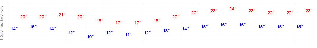 Wetter Stockseehof (Stocksee) - aktuelle Wettervorhersage ...