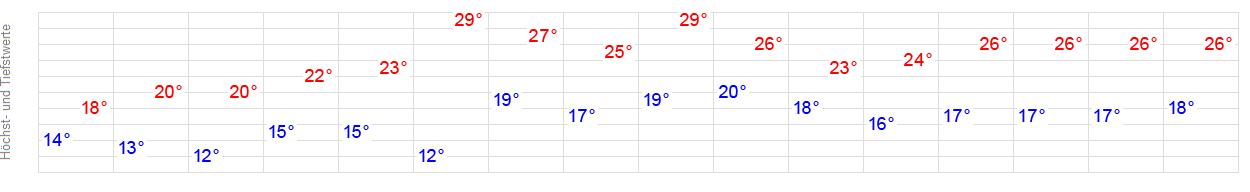 Wetter Kaarst 14 Tage