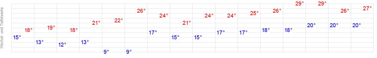 Wetter Online Oberhausen