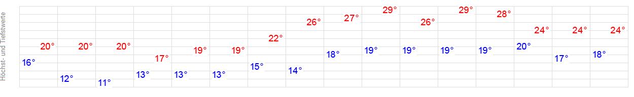 Wetter Bottrop 16 Tage