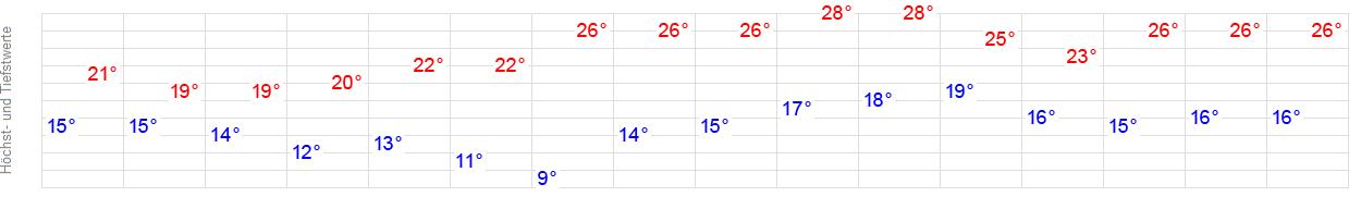 Wie wird morgen das wetter in leipzig   Wetter Leipzig ...