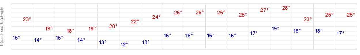 Wetterbericht Radebeul