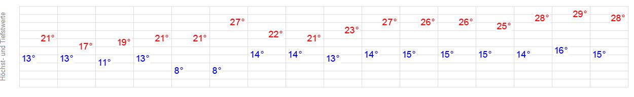Wetter 14 Tage Zwickau