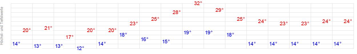 Wetter 14 Tage Düren