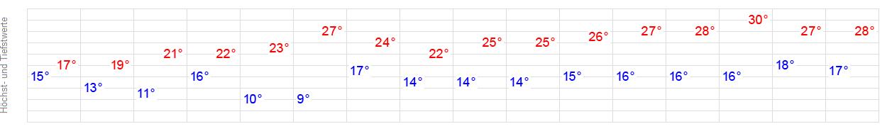 Wetter Neuwied 16 Tage
