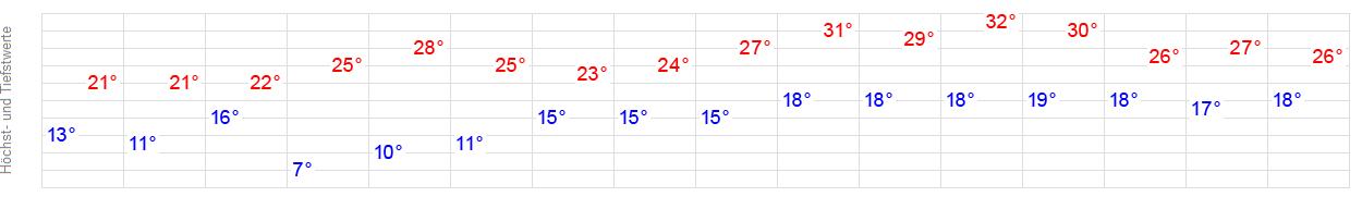 14 Tage Wetter Neuwied