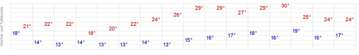 14-Tage-Wetter Bad Breisig - WetterOnline