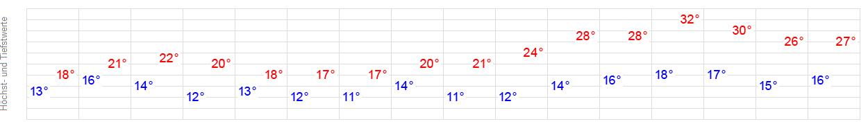 Wetter In Plauen 14 Tage