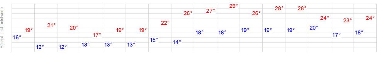 14 Tage Wetter Unser Fritz Herne Wetteronline