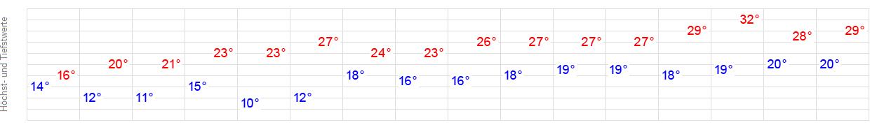 14 Tage Wetter Schneppenhausen Weiterstadt Wetteronline