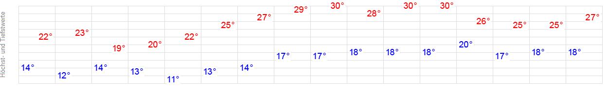 Wetterbericht Hanau