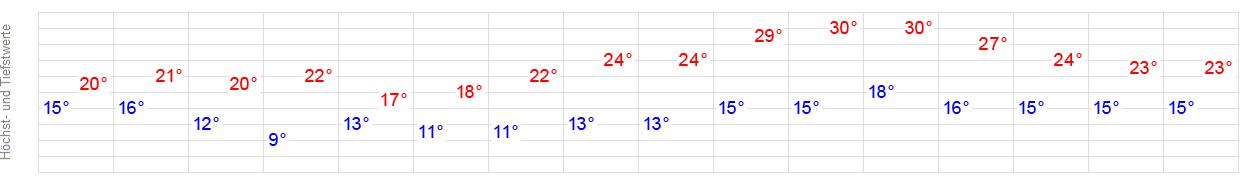 14-Tage-Wetter Bad Bocklet - WetterOnline