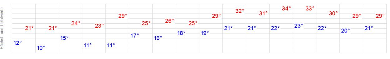 Wetter Online Mannheim 14 Tage