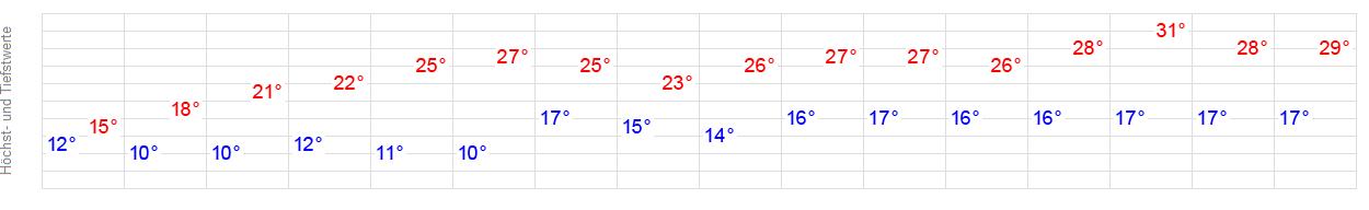Wetter Metzingen 16 Tage