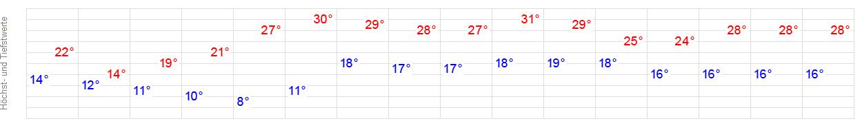 Wetter In Reutlingen 16 Tage