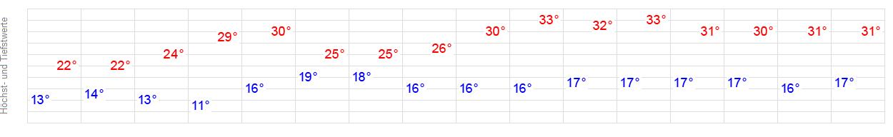 Wetter Königsbach-Stein 16 Tage