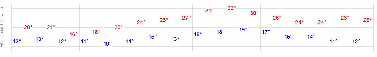 14 Tage Wetter Kaltengreuth Ansbach Wetteronline