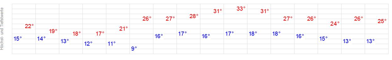 Wetter Landshut Online