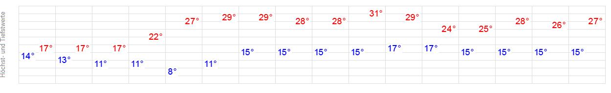 14 Tage Wetter Pullach Kolbermoor Wetteronline