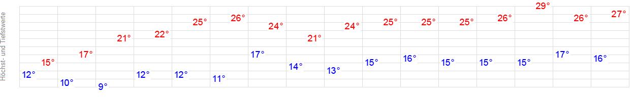14 Tage Wetter Gögglingen Ulm Wetteronline