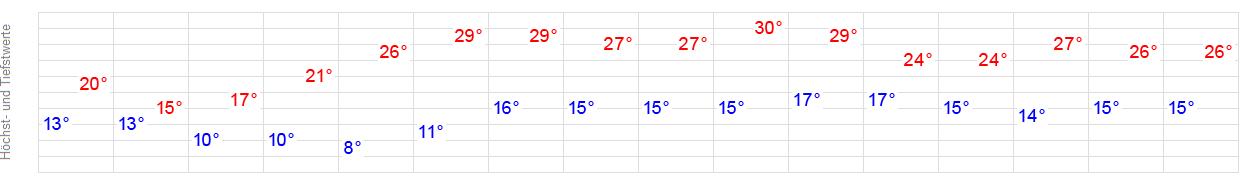 temperatur augsburg