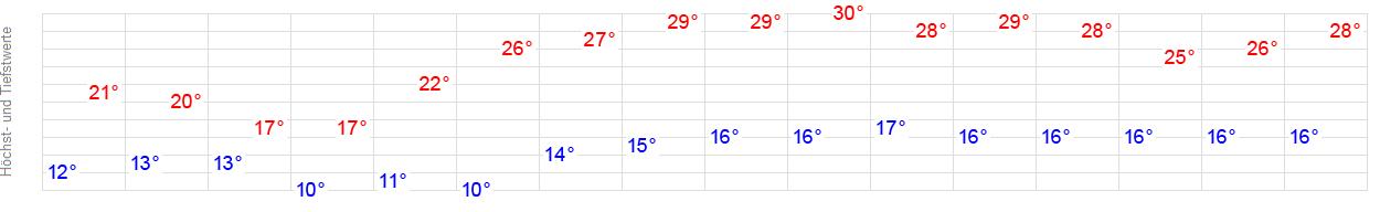 Wetter Augsburg 3 Tage