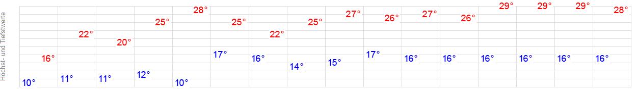 14-Tage-Wetter Freising - WetterOnline