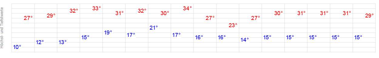 Wetter Waldkraiburg 14 Tage