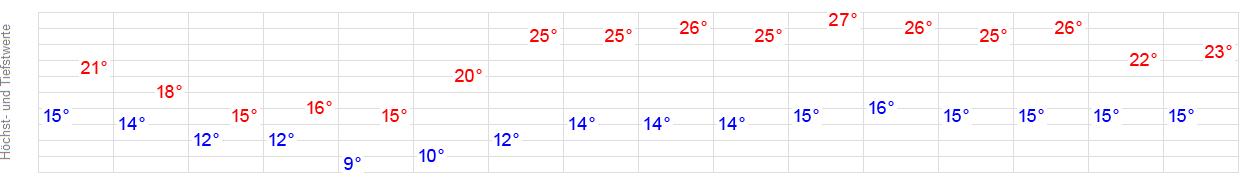 Wetter Bad Wiessee - aktuelle Wettervorhersage von ...