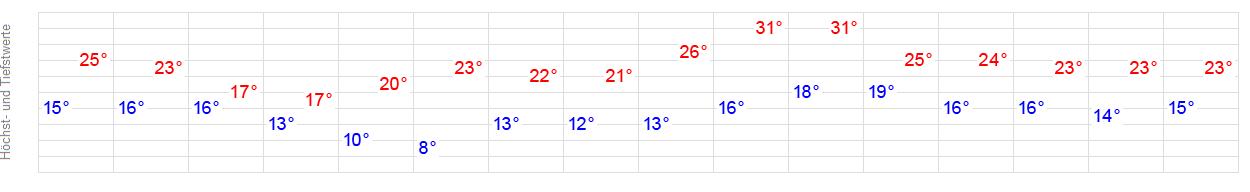 Wetter 12555