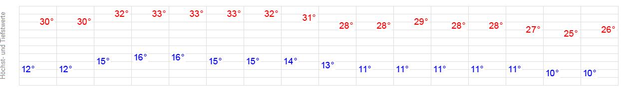 Wetter 17098
