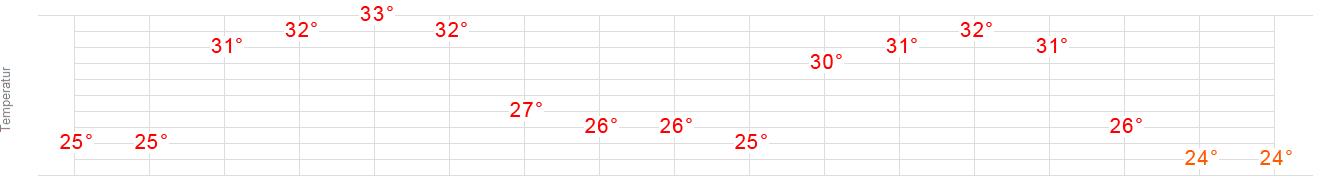 Wetterprognose Beirut Wetter Heute Morgen übermorgen Wetteronline