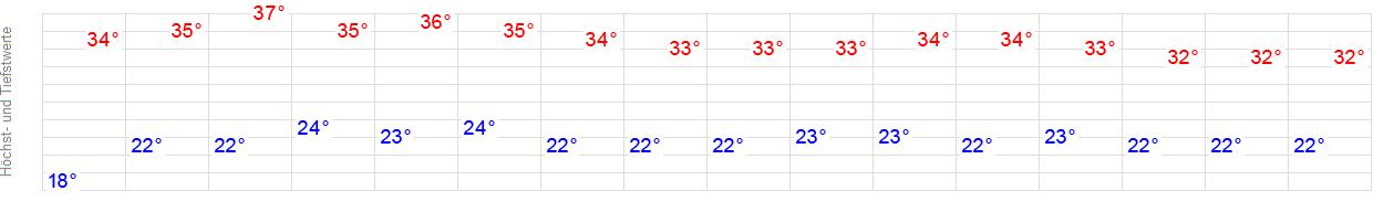 Wetter 51709