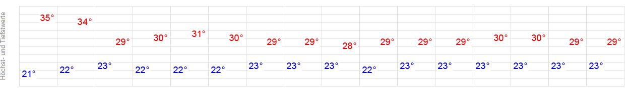 Wetter 64658