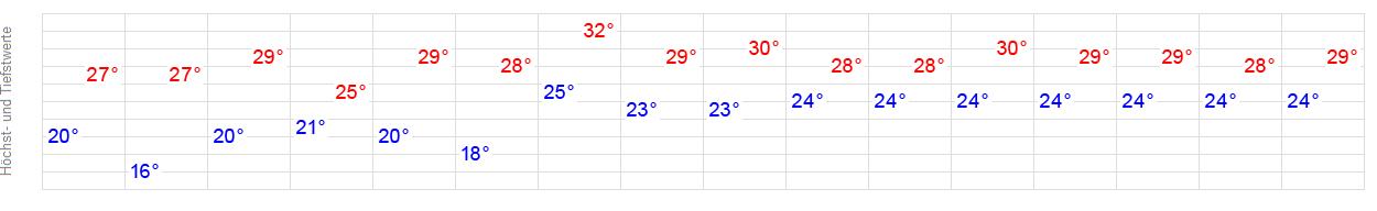 Wettervorhersage New York 21 Tage