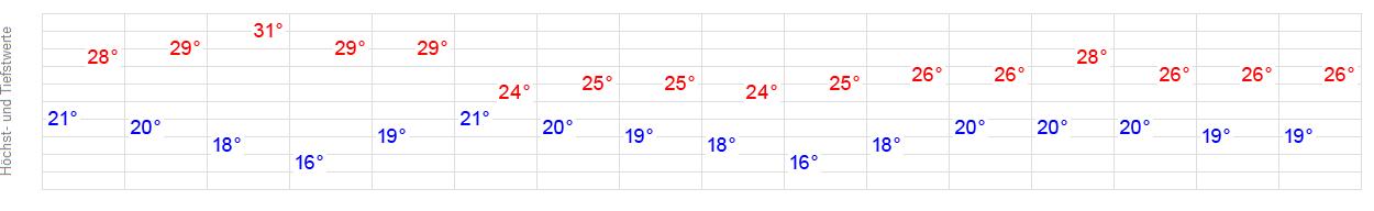 Wetter 72636