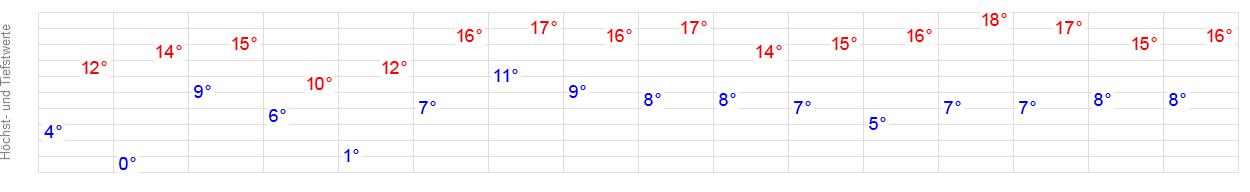 Wetter 87758