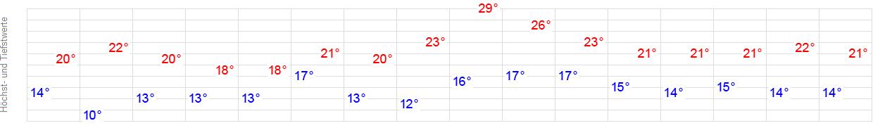 14 Tage Wetter Iprump Delmenhorst Wetteronline