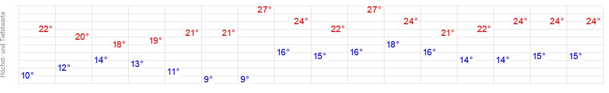 Wetter Wildeshausen 14 Tage