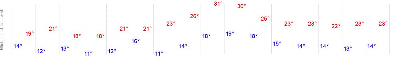 Temperatur Hennef